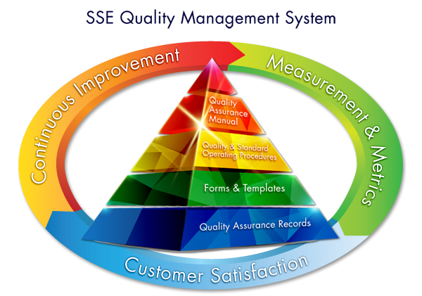 SSE Quality Management System